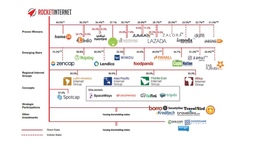 شرکت راکت اینترنت Rocket Internet